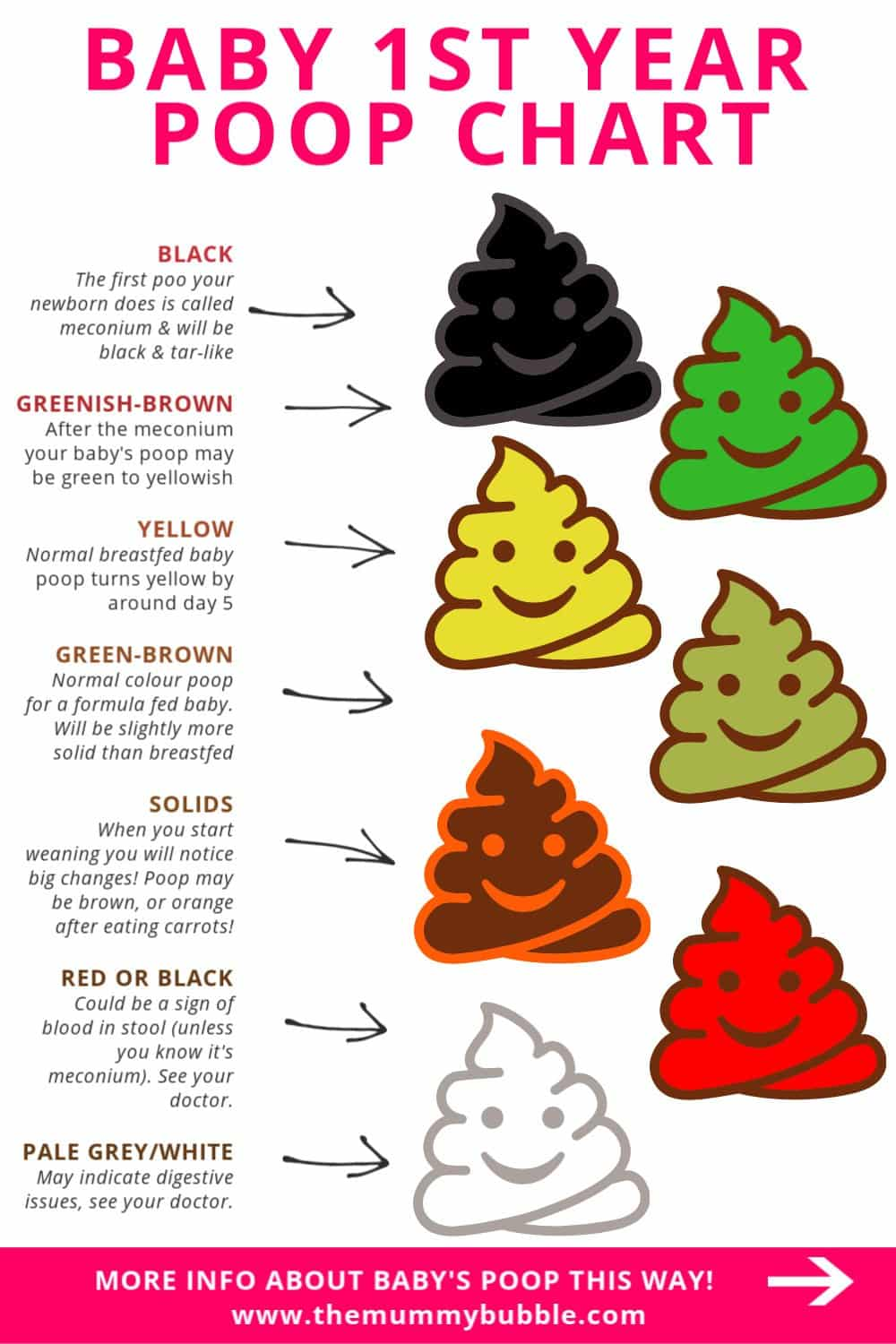 Baby poop chart - a guide to baby's poo in the first year